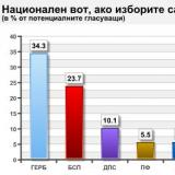 Bulgaria snap elections: CEDB – 34.3%, BSP – 23.7%, says poll