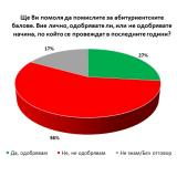 Poll: 56% of Bulgarians do not like the way proms are taking place