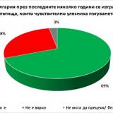 Poll: 69% of Bulgarians say new roads have made travelling easier