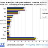 If elections held today: Bulgaria's ruling CEDB – 23.8%, socialists – 14.7%, says poll