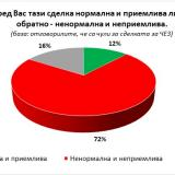Poll: What is happening around CEZ is abnormal and unacceptable for most Bulgarians
