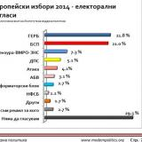 Bulgaria without Censorship and coalitional partners 3rd political force in European elections, poll shows