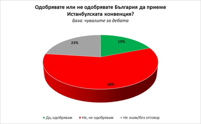 Poll: 58% of Bulgarians who heard about Istanbul Convention are against its ratification